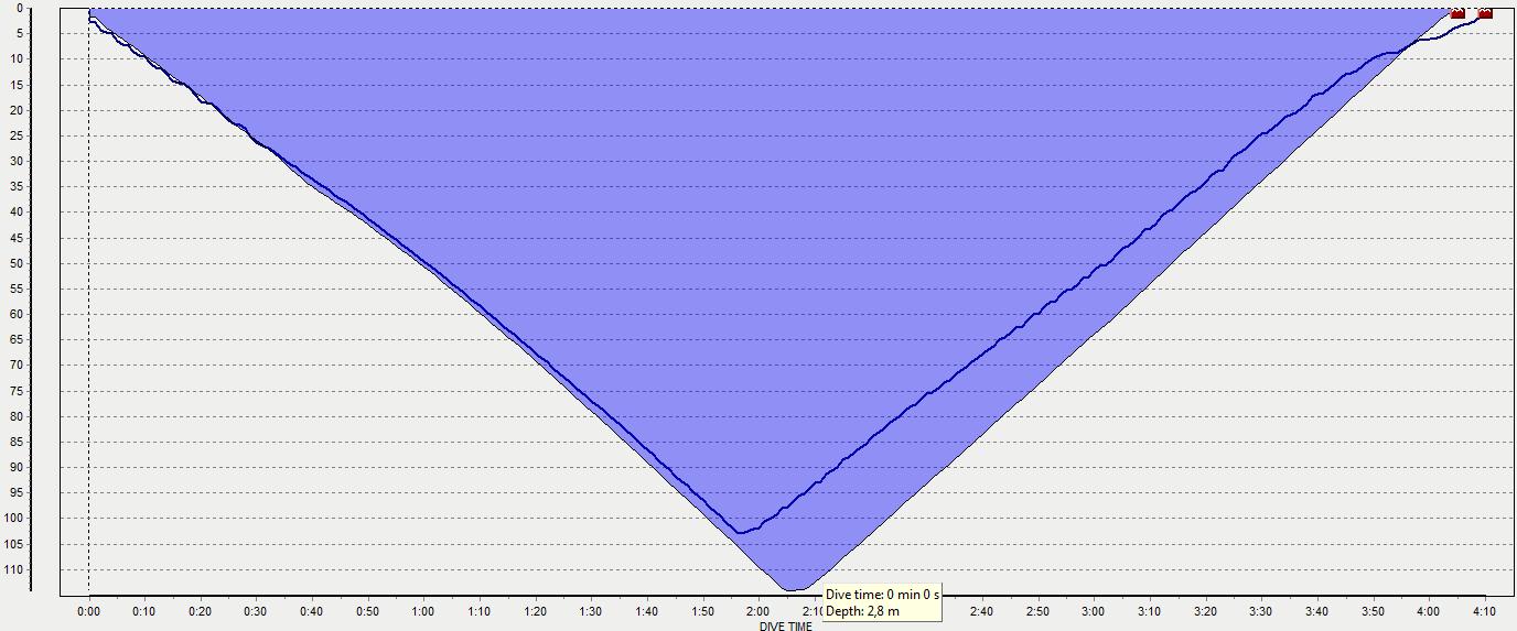 Porównanie profili FIM z VB2014 i Cypru